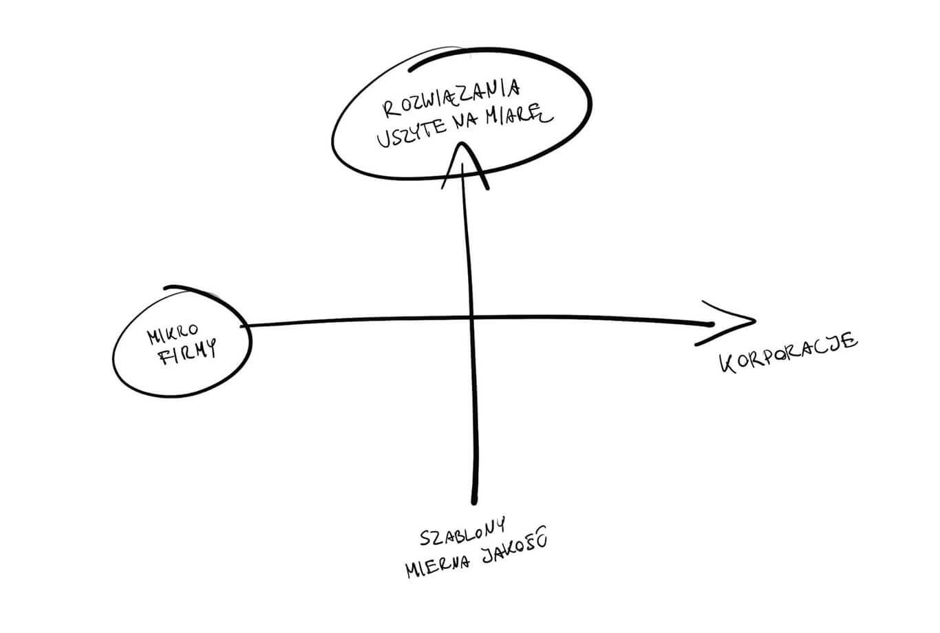 Rysunek osi pprzestawiającej rdzeń firmy Kiwwwi - pomoc mikro, małym i średnim przedsiębiorstwom